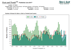 renton real estate trends